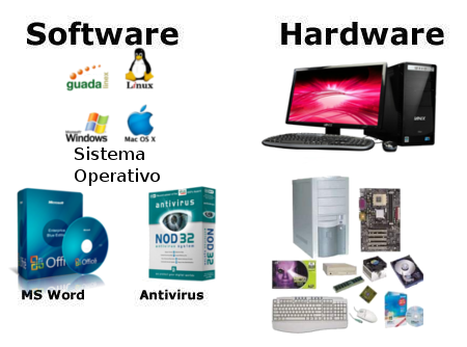 hardware and software system